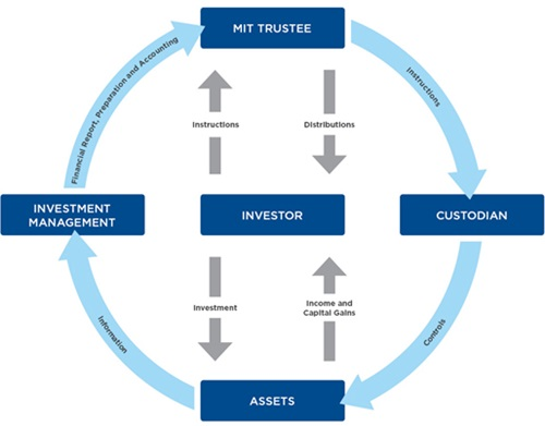 Managed Investment Trust Service Model