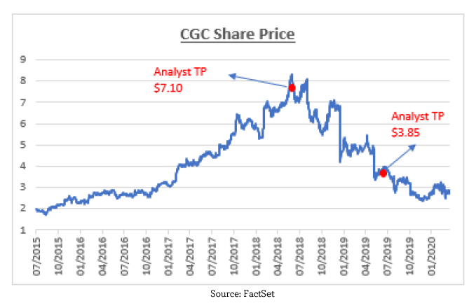 CGC share price graph