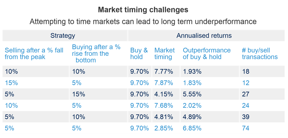 Market timing covid-19