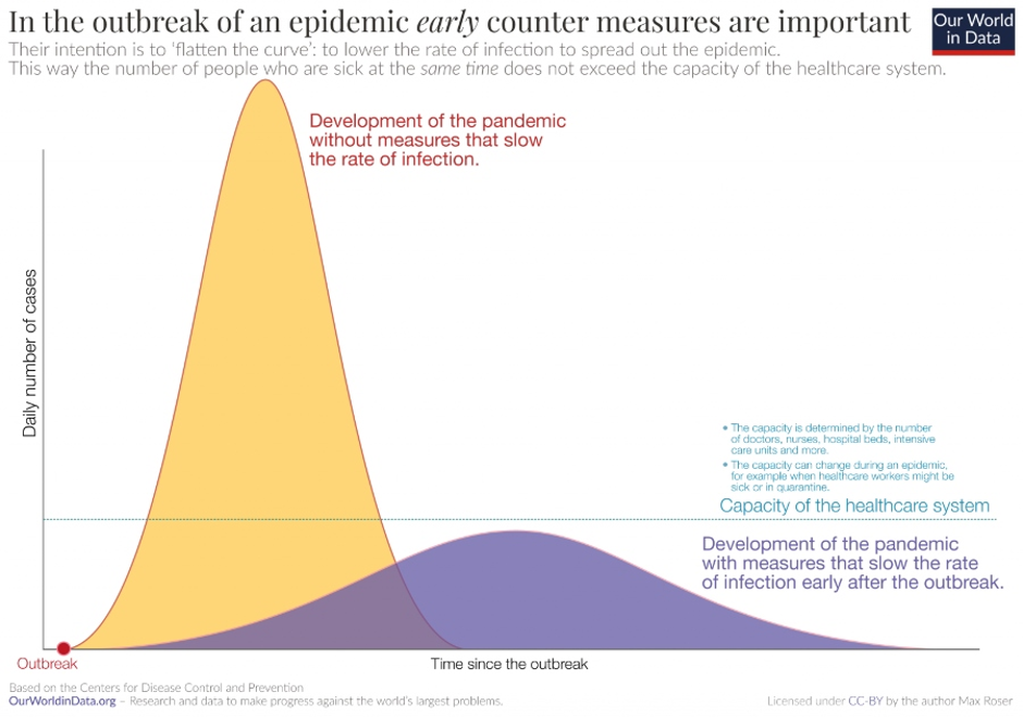 outbreak of epidemic graph