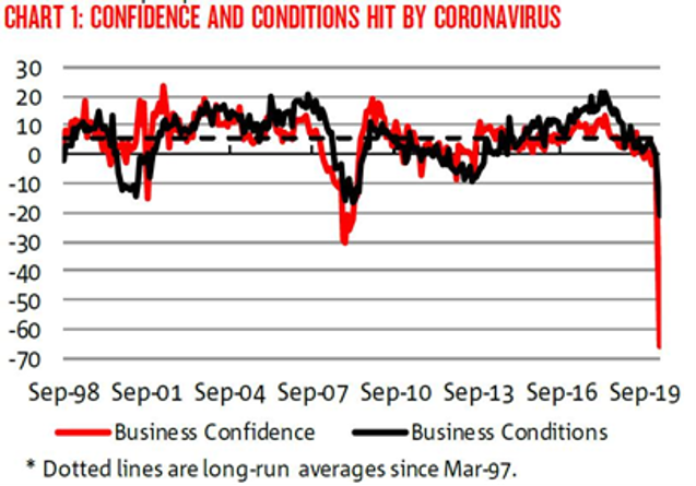 NAB Business Confidence Survey March 2020