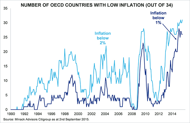 CHART 1-GLOBAL DISINFLATION IS RISING-SEPT15