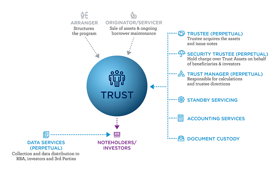 Perpetual Corporate Trust - Securitisation Structure